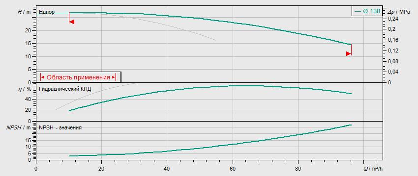 Гидравлические характеристики насоса Wilo DL 50/140-4/2 артикул: 2121026((2089254))