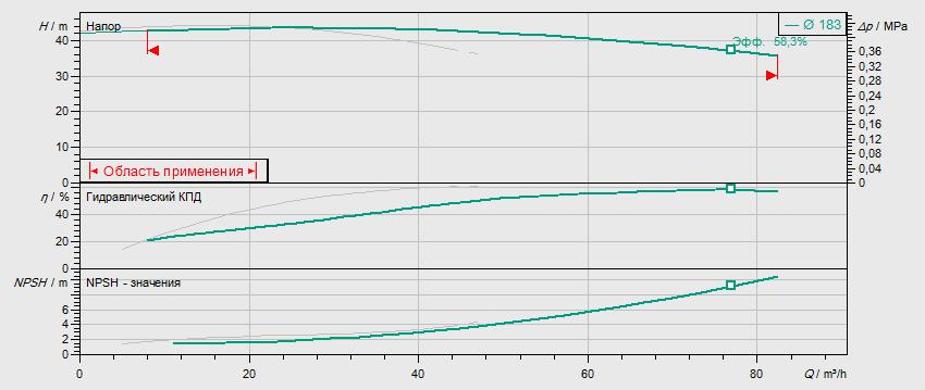 Гидравлические характеристики насоса Wilo DL 50/180-7,5/2 артикул: 2121030((2089245))