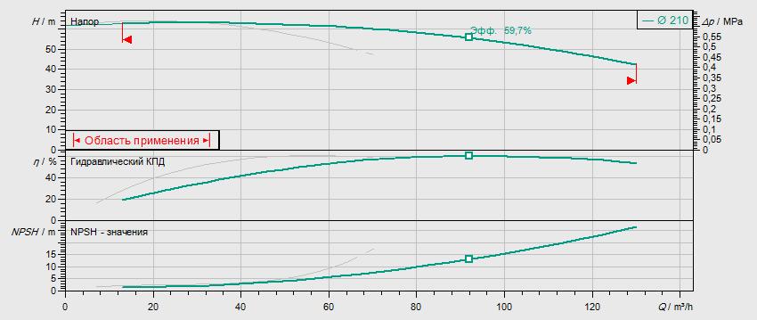 Гидравлические характеристики насоса Wilo DL 50/220-15/2 артикул: 2121033((2089242))