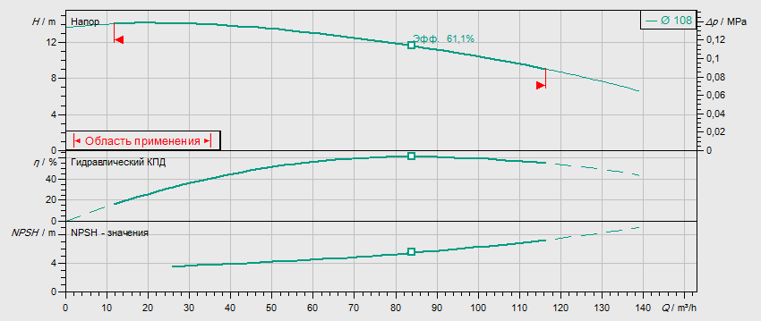 Гидравлические характеристики насоса Wilo DL 65/110-3/2 артикул: 2121034((2089284))