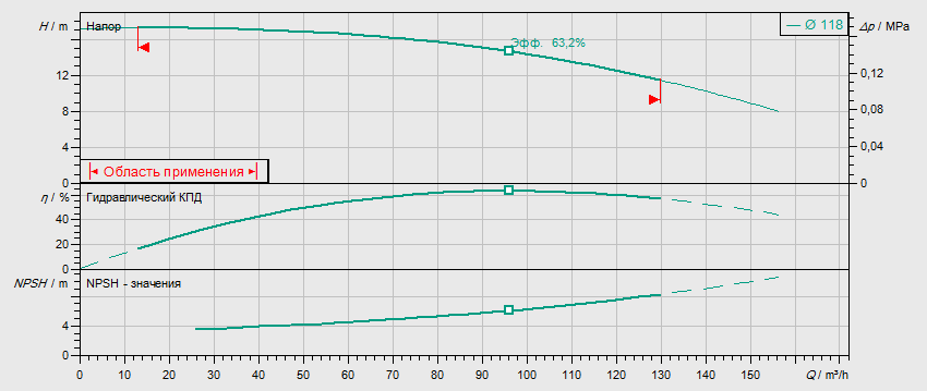 Гидравлические характеристики насоса Wilo DL 65/120-4/2 артикул: 2121036((2089282))