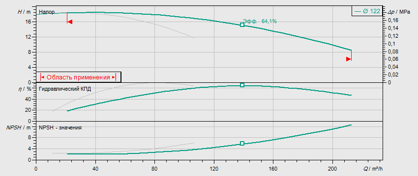 Гидравлические характеристики насоса Wilo DL 80/130-5,5/2 артикул: 2121051((2089301))