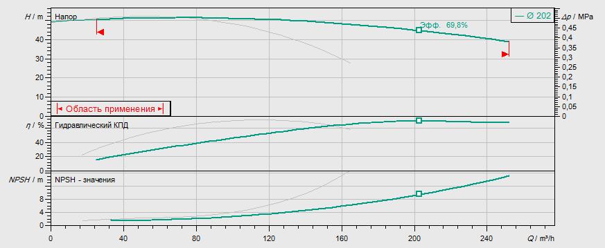 Гидравлические характеристики насоса Wilo DL 80/200-22/2 артикул: 2121060((2089287))