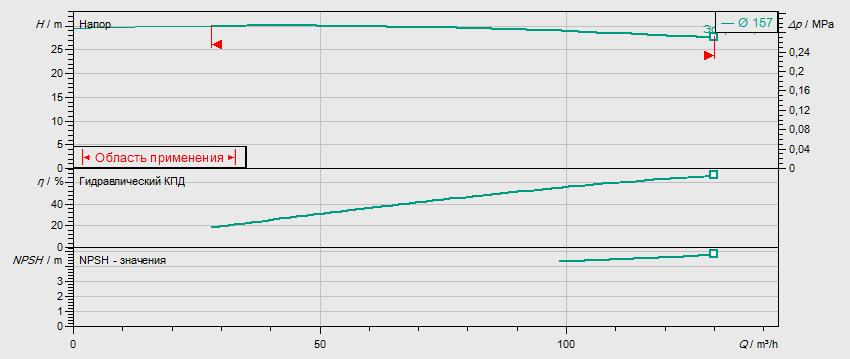 Гидравлические характеристики насоса Wilo DL 100/160-15/2 артикул: 2121064((2089316))