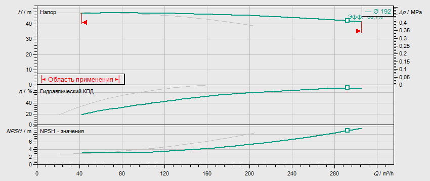 Гидравлические характеристики насоса Wilo DL 100/190-30/2 артикул: 2121068((2089309))