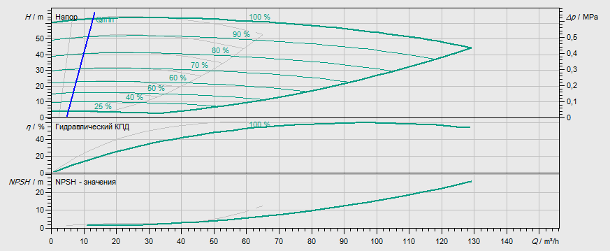 Гидравлические характеристики насоса Wilo DL-E 50/220-15/2 артикул: 2153808((2114659))