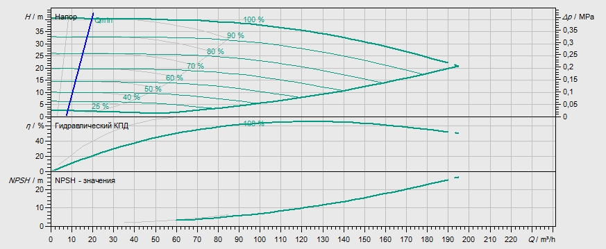 Гидравлические характеристики насоса Wilo DL-E 65/170-11/2 артикул: 2153809((2114660))