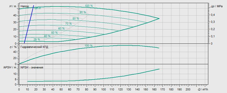 Гидравлические характеристики насоса Wilo DL-E 65/200-15/2 артикул: 2153810((2114661))