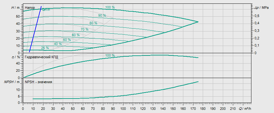 Гидравлические характеристики насоса Wilo DL-E 65/210-18,5/2 артикул: 2153811((2114662))