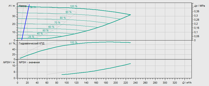 Гидравлические характеристики насоса Wilo DL-E 80/170-15/2 артикул: 2153814((2114665))