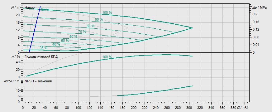 Гидравлические характеристики насоса Wilo DL-E 100/145-11/2 артикул: 2153817((2114668))