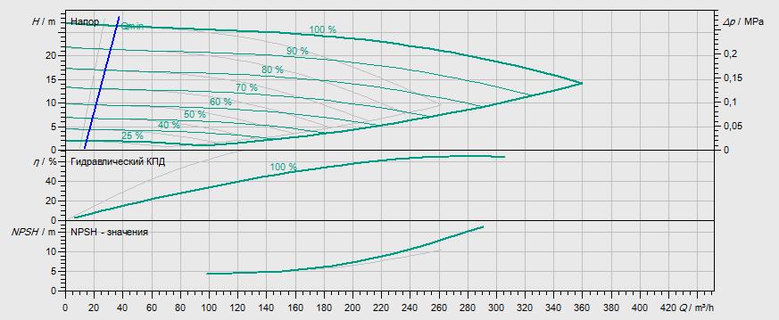 Гидравлические характеристики насоса Wilo DL-E 100/150-15/2 артикул: 2153818((2114669))