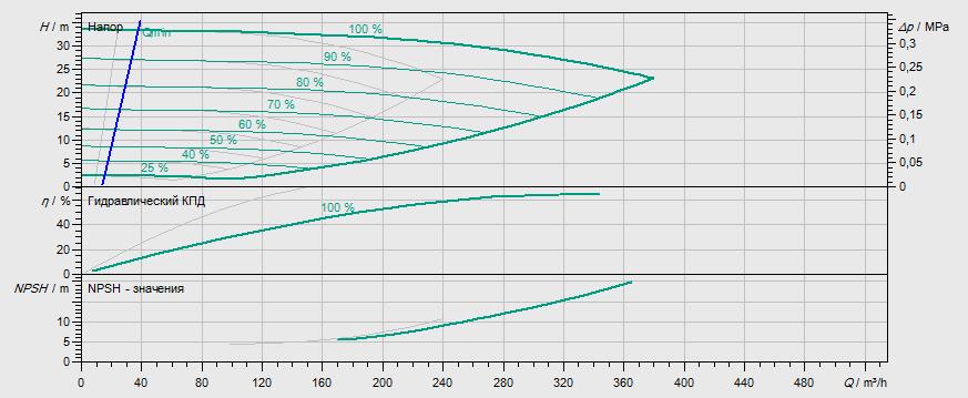 Гидравлические характеристики насоса Wilo DL-E 100/165-22/2 артикул: 2153820((2114671))