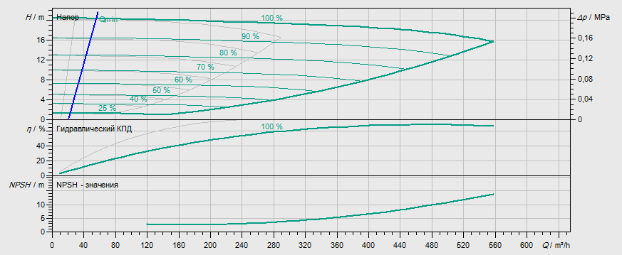 Гидравлические характеристики насоса Wilo DL-E 150/260-18,5/4 артикул: 2153824((2144413))