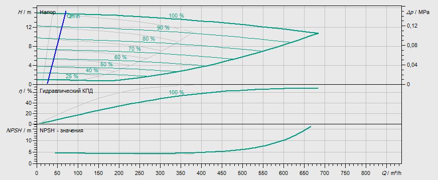 Гидравлические характеристики насоса Wilo DL-E 200/240-15/4 артикул: 2153826((2144415))
