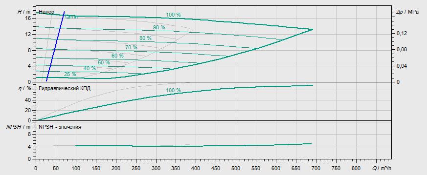 Гидравлические характеристики насоса Wilo DL-E 200/250-18,5/4 артикул: 2153827((2144416))