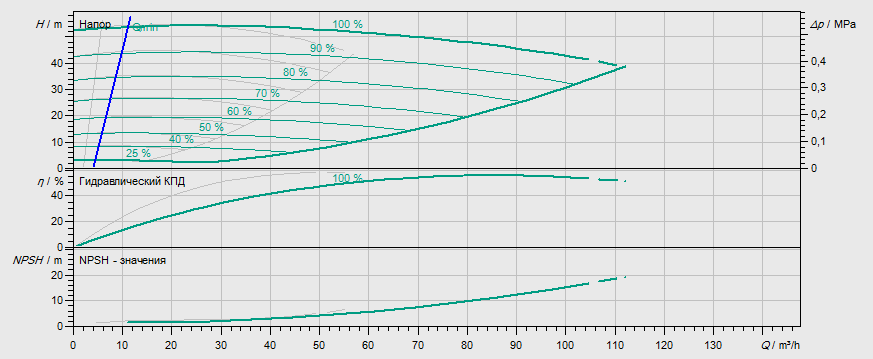 Гидравлические характеристики насоса Wilo DL-E 50/210-11/2-R1 артикул: 2153876((2114681))