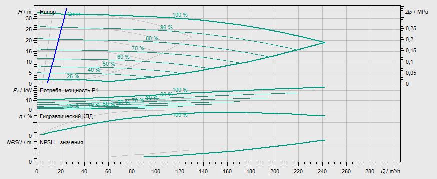 Гидравлические характеристики насоса Wilo DL-E 80/160-11/2-R1 артикул: 2153882((2114687))