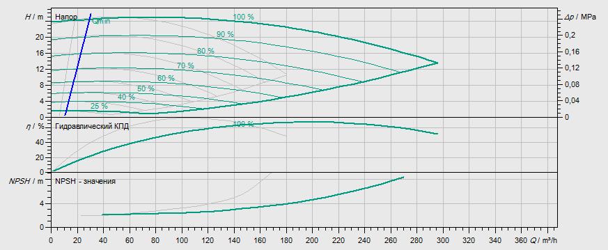 Гидравлические характеристики насоса Wilo DL-E 100/270-11/4-R1 артикул: 2153890((2114695))