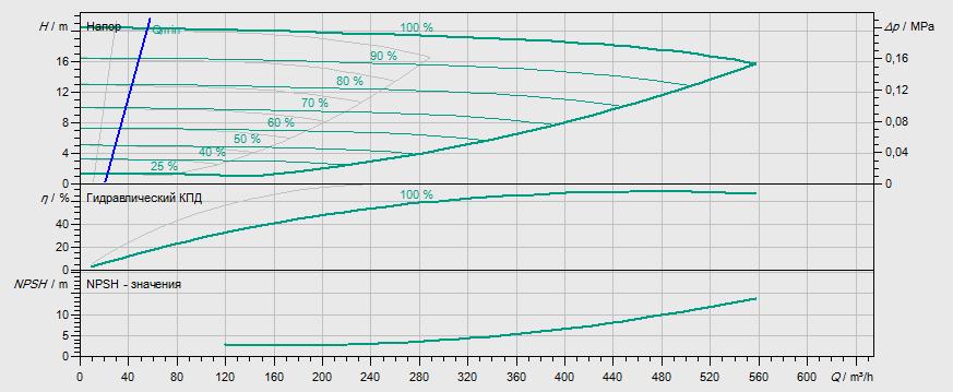 Гидравлические характеристики насоса Wilo DL-E 150/260-18,5/4-R1 артикул: 2153893((2144421))