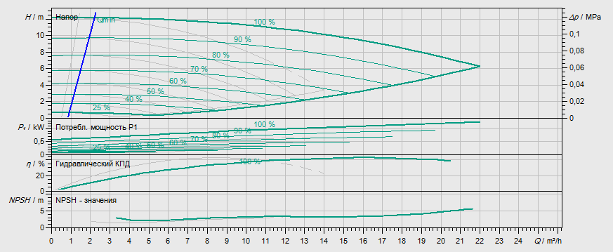 Гидравлические характеристики насоса Wilo DP-E 32/95-0,55/2 артикул: 2158936((2144392))