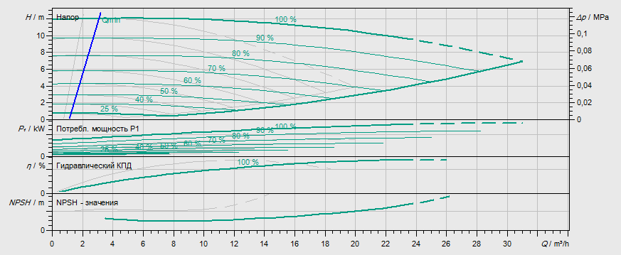 Гидравлические характеристики насоса Wilo DP-E 40/115-0,55/2 артикул: 2158941((2131253))