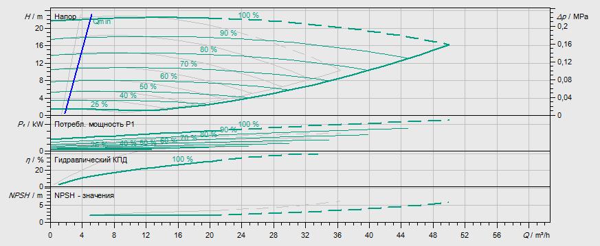 Гидравлические характеристики насоса Wilo DP-E 40/130-2,2/2 артикул: 2158943((2109782))