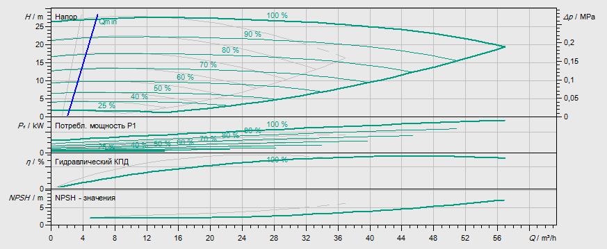 Гидравлические характеристики насоса Wilo DP-E 40/150-3/2 артикул: 2158944((2109783))