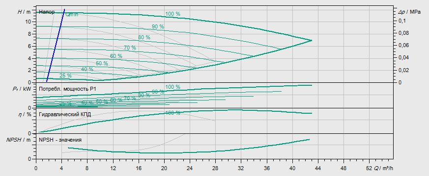 Гидравлические характеристики насоса Wilo DP-E 50/105-0,75/2 артикул: 2158946((2144399))