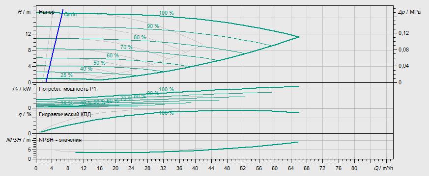 Гидравлические характеристики насоса Wilo DP-E 50/130-2,2/2 артикул: 2158947((2144396))