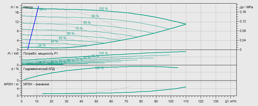 Гидравлические характеристики насоса Wilo DP-E 65/120-3/2 артикул: 2158952((2133265))