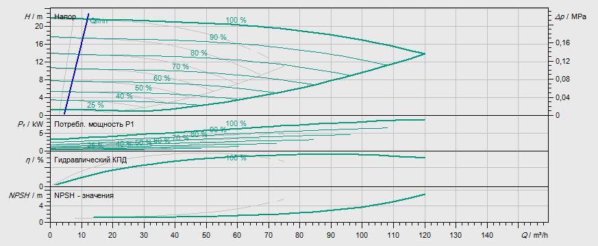 Гидравлические характеристики насоса Wilo DP-E 65/130-4/2 артикул: 2158953((2133266))