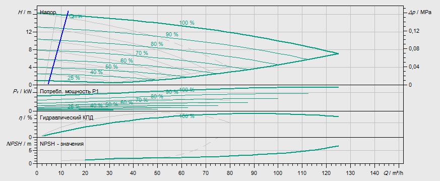 Гидравлические характеристики насоса Wilo DP-E 80/115-2,2/2 артикул: 2158954((2109792))