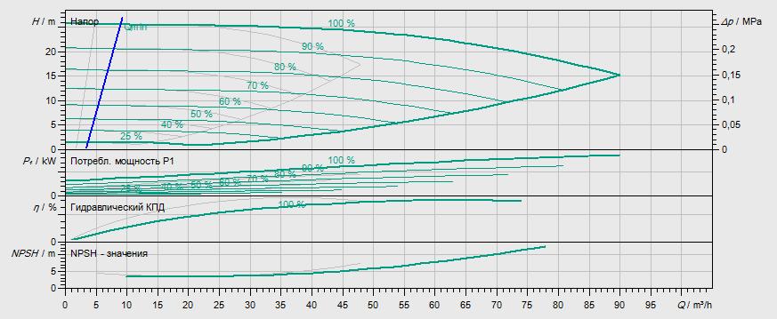 Гидравлические характеристики насоса Wilo DP-E 50/150-4/2-R1 артикул: 2159012((2144407))