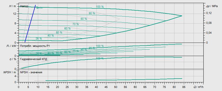 Гидравлические характеристики насоса Wilo DP-E 65/110-2,2/2-R1 артикул: 2159014((2144217))
