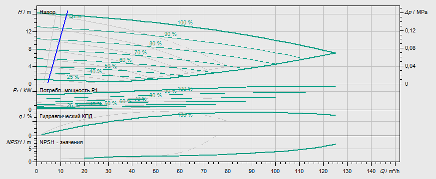 Гидравлические характеристики насоса Wilo DP-E 80/115-2,2/2-R1 артикул: 2159017((2109828))