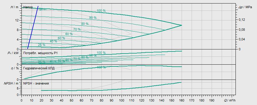Гидравлические характеристики насоса Wilo DP-E 80/110-4/2-R1 артикул: 2159019((2153462))