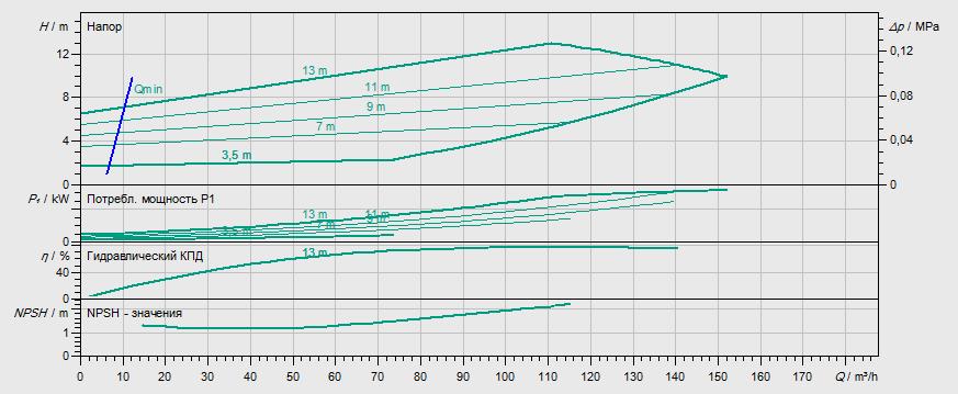 Гидравлические характеристики насоса Wilo IL-E 100/220-5,5/4 артикул: 2159324(2115542)