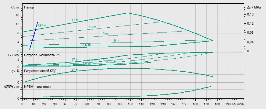 Гидравлические характеристики насоса Wilo IL-E 100/250-7,5/4 артикул: 2159325(2083004)