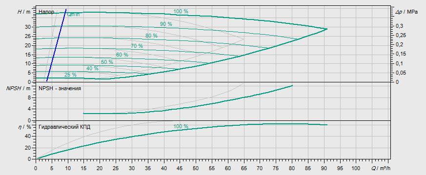 Гидравлические характеристики насоса Wilo DL-E 50/170-7,5/2 артикул: 2159413((2144411))