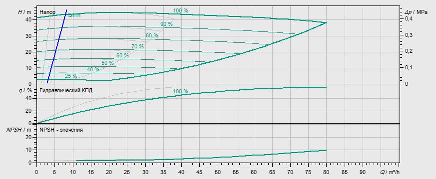 Гидравлические характеристики насоса Wilo DL-E 50/180-7,5/2 артикул: 2159414((2115544))