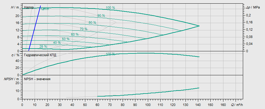 Гидравлические характеристики насоса Wilo DL-E 65/150-5,5/2 артикул: 2159415((2106642))