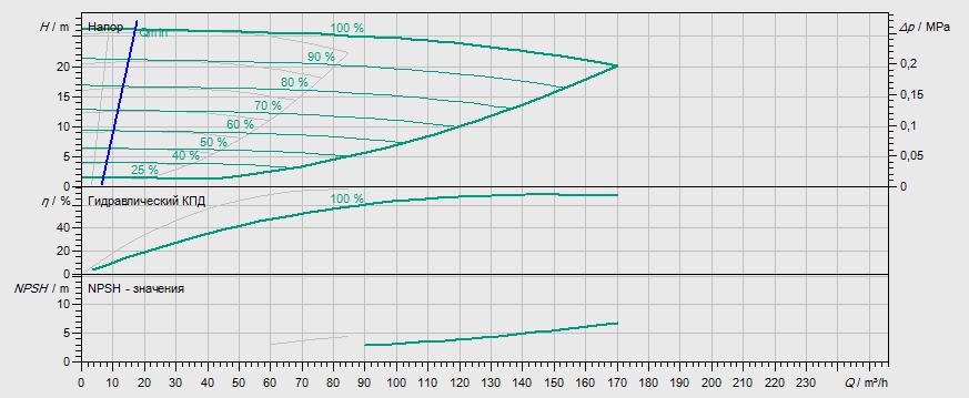 Гидравлические характеристики насоса Wilo DL-E 80/150-7,5/2 артикул: 2159419((2115543))