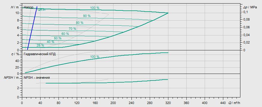 Гидравлические характеристики насоса Wilo DL-E 150/200-7,5/4 артикул: 2159425((2101961))
