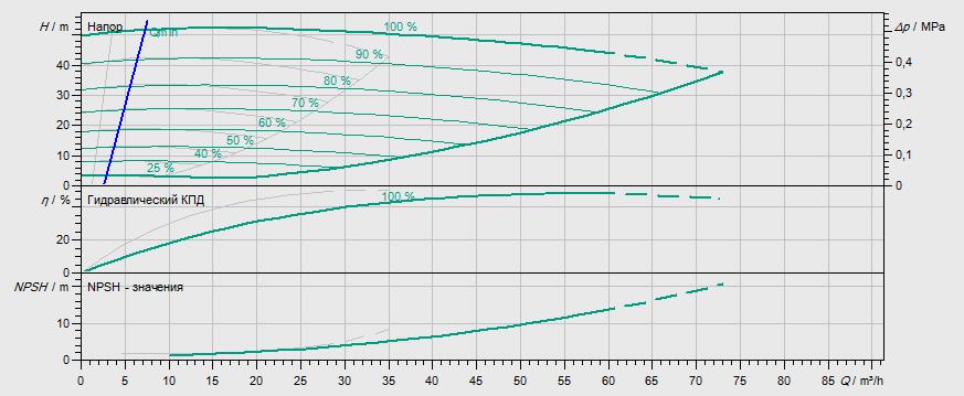Гидравлические характеристики насоса Wilo DL-E 40/200-7,5/2-R1 артикул: 2159459((2106719))