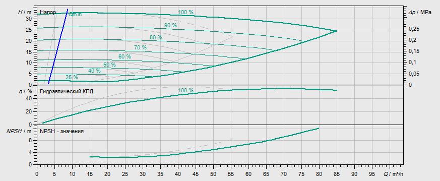 Гидравлические характеристики насоса Wilo DL-E 50/160-5,5/2-R1 артикул: 2159460((2144418))