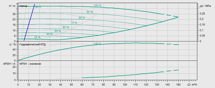 Гидравлические характеристики насоса Wilo DL-E 65/160-7,5/2-R1 артикул: 2159464((2106721))