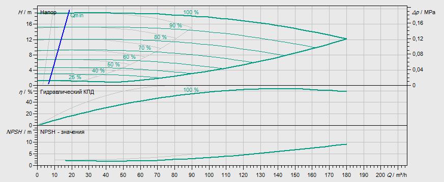 Гидравлические характеристики насоса Wilo DL-E 80/130-5,5/2-R1 артикул: 2159465((2106722))