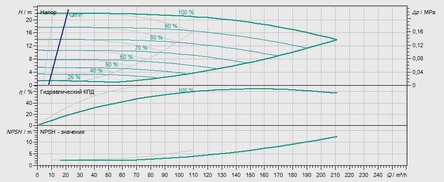 Гидравлические характеристики насоса Wilo DL-E 80/140-7,5/2-R1 артикул: 2159466((2106647))