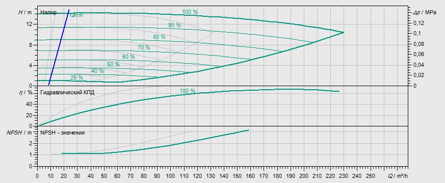 Гидравлические характеристики насоса Wilo DL-E 100/220-5,5/4-R1 артикул: 2159468((2115563))